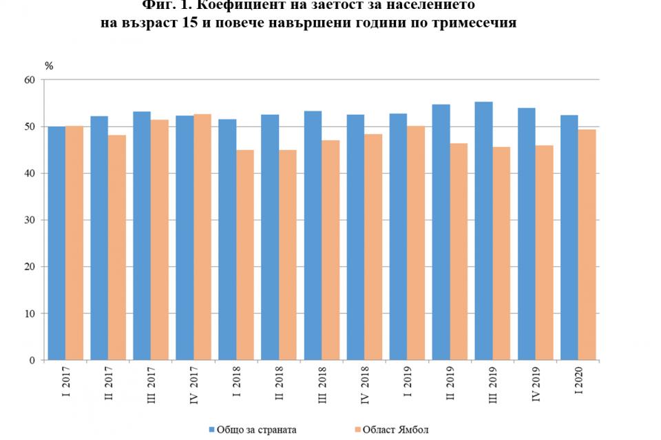 През първото тримесечие на 2020 г. общият брой назаетите лица на 15 и повече навършени годинив област Ямбол е 48.8 хил., от които 26.3 хил. са мъже,...