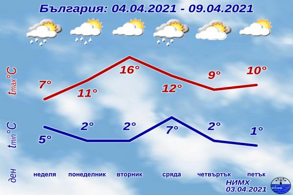 В неделя ще преобладава облачно време, с валежи, на места в Южна и Източна България - значителни. Жълт предупредителен код за валежи е обявен за Ямбол...