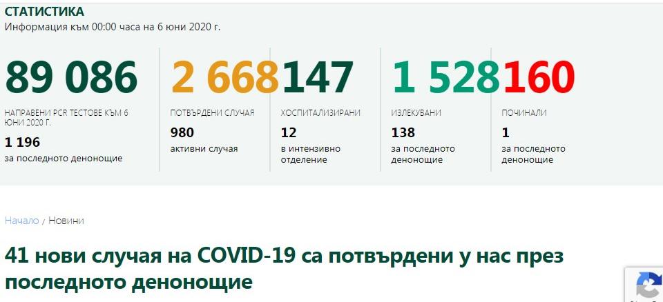 41 от изследваните през последното денонощие 1966 проби са с положителен резултат за COVID-19, съобщават от Министерството на здравеопазването, обобщавайки...