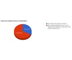 Продължава анкетата за Стария бряст, организирана от Община Сливен
