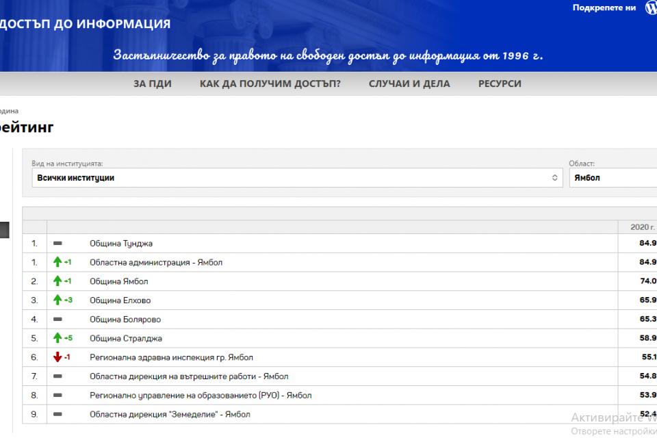 Регионалната здравна инспекция е най-непрозрачната институция в област Ямбол. Това показват резултатите от Гражданския одит на активната прозрачност, който...