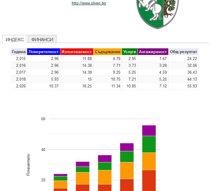Сайтът на Община Сливен зае престижното второ място в националната годишна класация за 2020 година по 109 критерия на Института за икономическа политика.От...