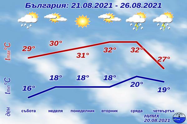 През почивните дни и в началото на новата седмица времето ще бъде предимно слънчево. Вятърът ще е слаб, по Черноморието до умерен от североизток. В събота...