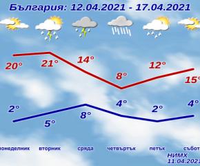 Слънце и дъжд ще се редуват през следващата седмица
